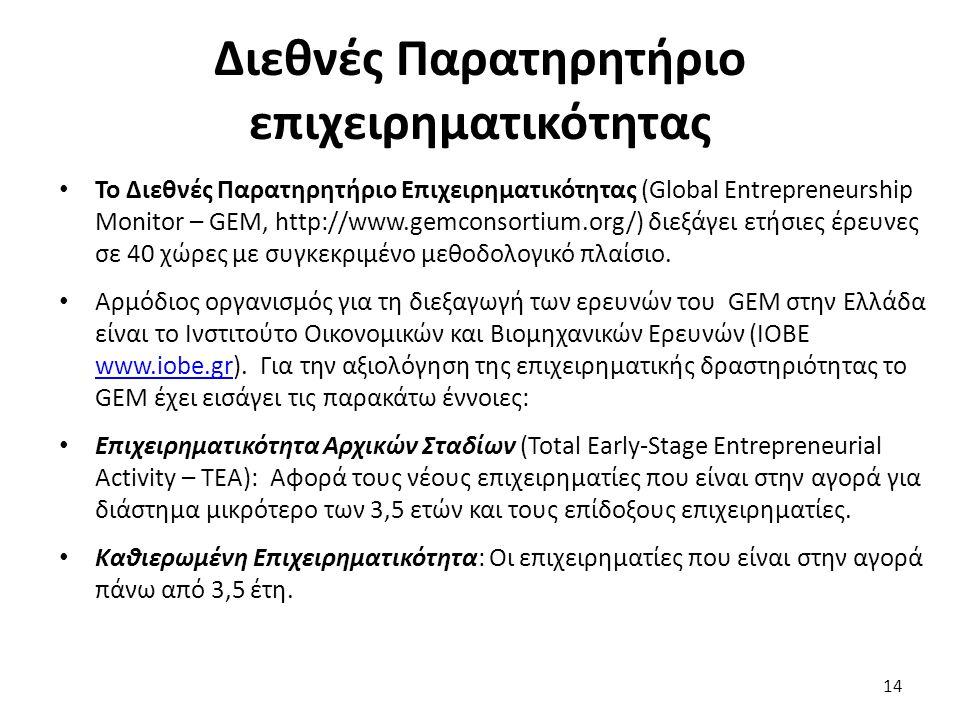 Διεθνές Παρατηρητήριο επιχειρηματικότητας Το Διεθνές Παρατηρητήριο Επιχειρηματικότητας (Global Entrepreneurship Monitor – GEM, http://www.gemconsortiu