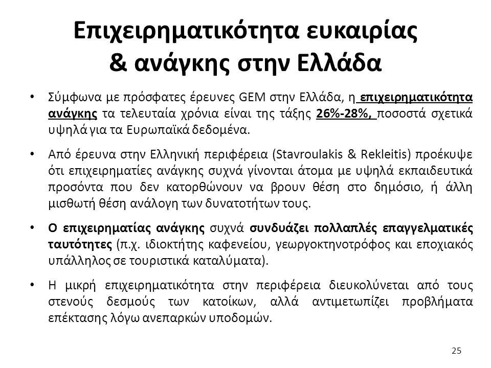 Επιχειρηματικότητα ευκαιρίας & ανάγκης στην Ελλάδα Σύμφωνα με πρόσφατες έρευνες GEM στην Ελλάδα, η επιχειρηματικότητα ανάγκης τα τελευταία χρόνια είναι της τάξης 26%-28%, ποσοστά σχετικά υψηλά για τα Ευρωπαϊκά δεδομένα.