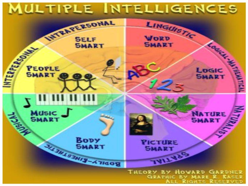 Ποιους στόχους βάλαμε; Να παρουσιαστούν στους μαθητές δραστηριότητες πολλαπλής νοημοσύνης.