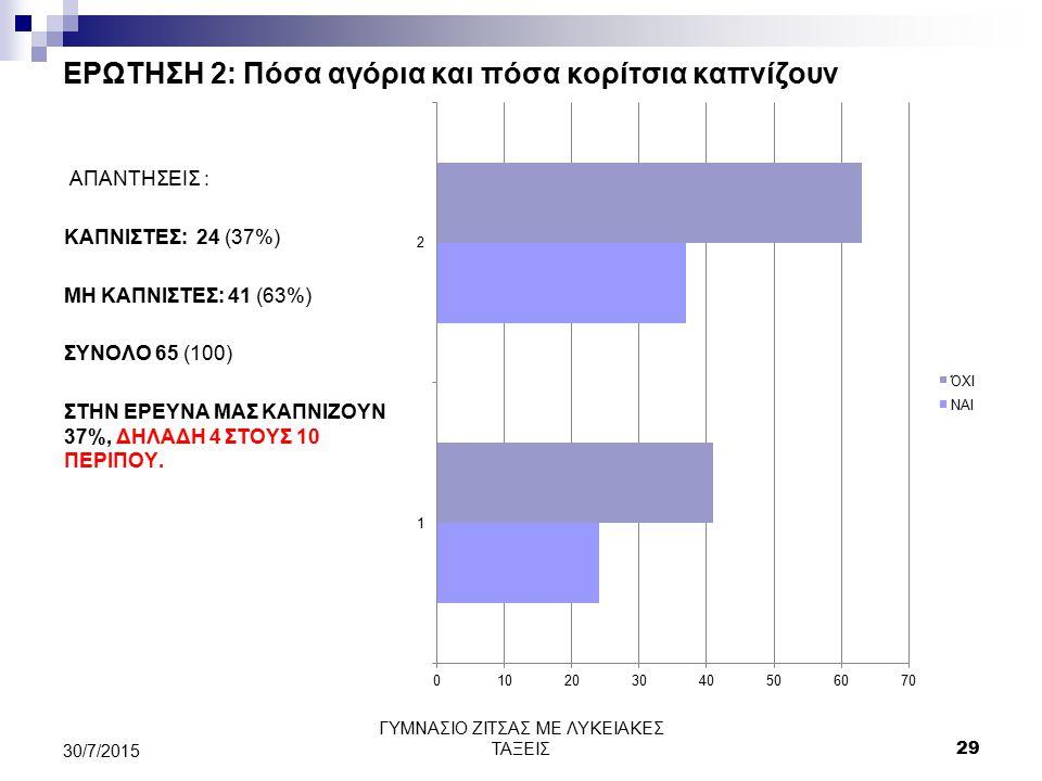 ΕΡΩΤΗΣΗ 2: Πόσα αγόρια και πόσα κορίτσια καπνίζουν ΑΠΑΝΤΗΣΕΙΣ : ΚΑΠΝΙΣΤΕΣ: 24 (37%) ΜΗ ΚΑΠΝΙΣΤΕΣ: 41 (63%) ΣΥΝΟΛΟ 65 (100) ΣΤΗΝ ΕΡΕΥΝΑ ΜΑΣ ΚΑΠΝΙΖΟΥΝ 3