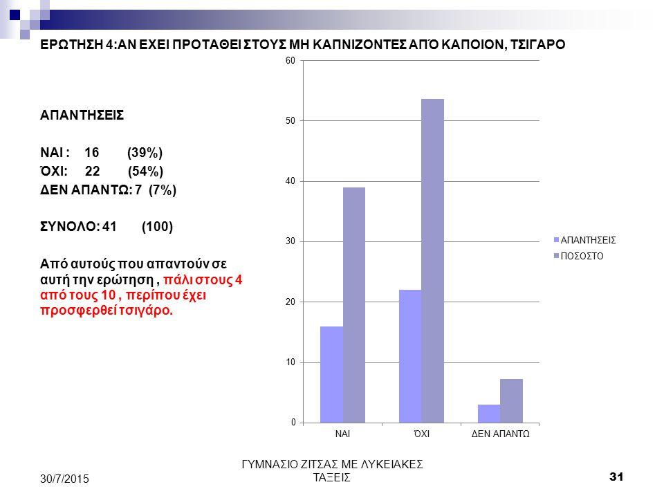 ΕΡΩΤΗΣΗ 4:ΑΝ ΕΧΕΙ ΠΡΟΤΑΘΕΙ ΣΤΟΥΣ ΜΗ ΚΑΠΝΙΖΟΝΤΕΣ ΑΠΌ ΚΑΠΟΙΟΝ, ΤΣΙΓΑΡΟ ΑΠΑΝΤΗΣΕΙΣ ΝΑΙ : 16 (39%) ΌΧΙ: 22 (54%) ΔΕΝ ΑΠΑΝΤΩ: 7 (7%) ΣΥΝΟΛΟ: 41 (100) Από α