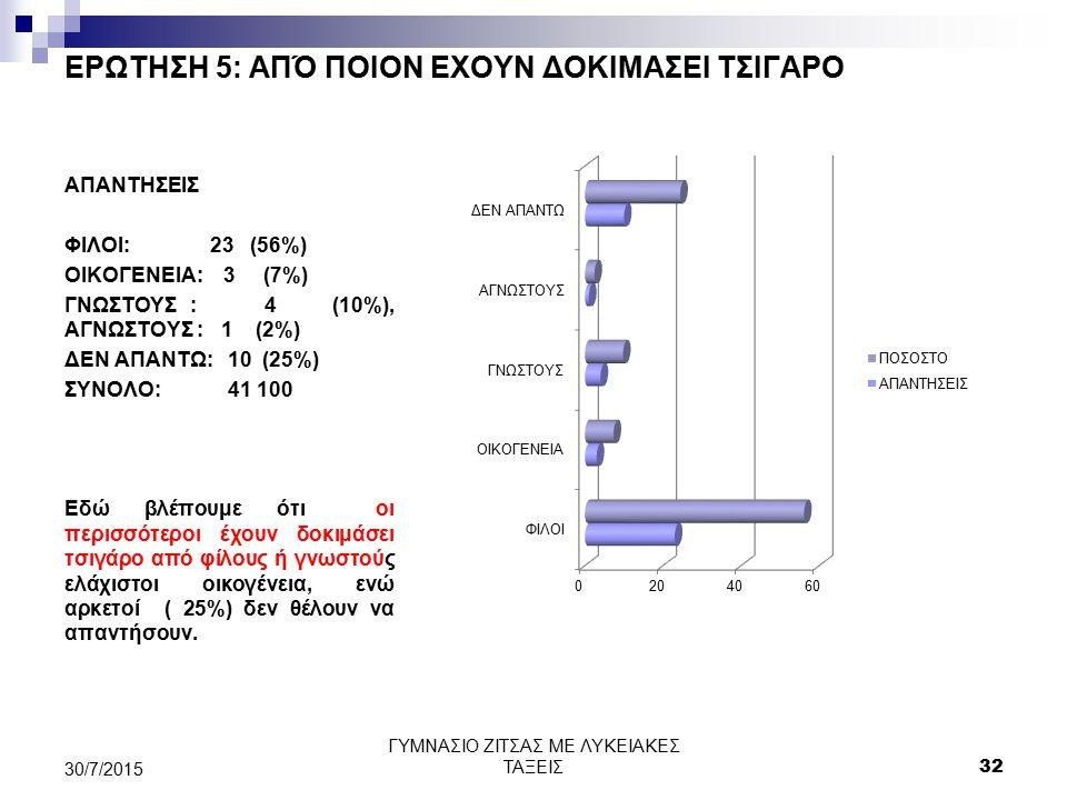 ΕΡΩΤΗΣΗ 5: ΑΠΌ ΠΟΙΟΝ ΕΧΟΥΝ ΔΟΚΙΜΑΣΕΙ ΤΣΙΓΑΡΟ ΑΠΑΝΤΗΣΕΙΣ ΦΙΛΟΙ: 23 (56%) ΟΙΚΟΓΕΝΕΙΑ: 3 (7%) ΓΝΩΣΤΟΥΣ : 4 (10%), ΑΓΝΩΣΤΟΥΣ : 1 (2%) ΔΕΝ ΑΠΑΝΤΩ: 10 (25%)