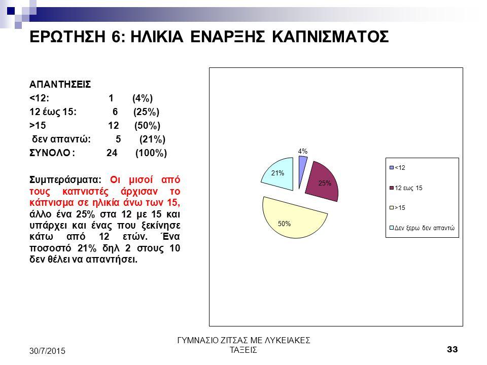 ΕΡΩΤΗΣΗ 6: ΗΛΙΚΙΑ ΕΝΑΡΞΗΣ ΚΑΠΝΙΣΜΑΤΟΣ ΑΠΑΝΤΗΣΕΙΣ <12: 1 (4%) 12 έως 15: 6 (25%) >15 12 (50%) δεν απαντώ: 5 (21%) ΣΥΝΟΛΟ : 24 (100%) Συμπεράσματα: Οι μ