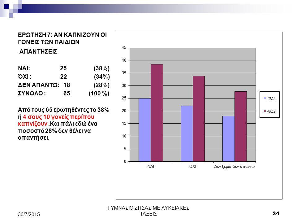 ΕΡΩΤΗΣΗ 7: ΑΝ ΚΑΠΝΙΖΟΥΝ ΟΙ ΓΟΝΕΙΣ ΤΩΝ ΠΑΙΔΙΩΝ ΑΠΑΝΤΗΣΕΙΣ ΝΑΙ: 25 (38%) ΌΧΙ : 22 (34%) ΔΕΝ ΑΠΑΝΤΩ: 18 (28%) ΣΥΝΟΛΟ : 65 (100 %) Από τους 65 ερωτηθέντες