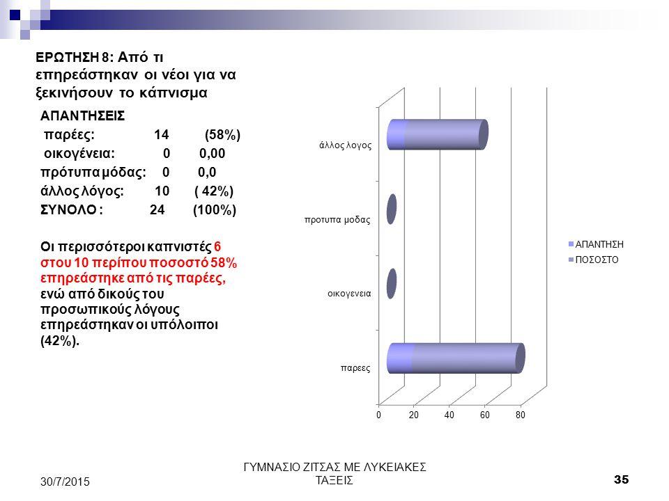 ΕΡΩΤΗΣΗ 8 : Από τι επηρεάστηκαν οι νέοι για να ξεκινήσουν το κάπνισμα ΑΠΑΝΤΗΣΕΙΣ παρέες: 14 (58%) οικογένεια: 0 0,00 πρότυπα μόδας: 0 0,0 άλλος λόγος: