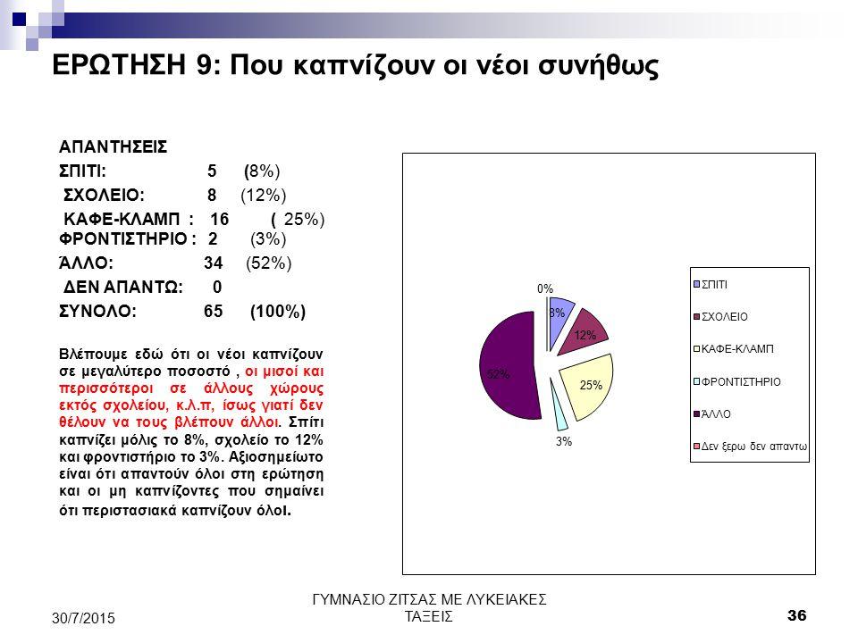 ΕΡΩΤΗΣΗ 9: Που καπνίζουν οι νέοι συνήθως ΑΠΑΝΤΗΣΕΙΣ ΣΠΙΤΙ: 5 (8%) ΣΧΟΛΕΙΟ: 8 (12%) ΚΑΦΕ-ΚΛΑΜΠ : 16 ( 25%) ΦΡΟΝΤΙΣΤΗΡΙΟ : 2 (3%) ΆΛΛΟ: 34 (52%) ΔΕΝ ΑΠΑ