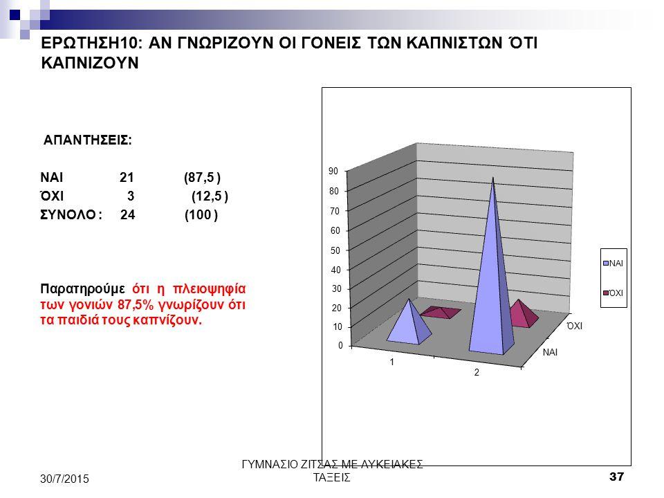 ΕΡΩΤΗΣΗ10: ΑΝ ΓΝΩΡΙΖΟΥΝ ΟΙ ΓΟΝΕΙΣ ΤΩΝ ΚΑΠΝΙΣΤΩΝ ΌΤΙ ΚΑΠΝΙΖΟΥΝ ΑΠΑΝΤΗΣΕΙΣ: ΝΑΙ 21 (87,5 ) ΌΧΙ 3 (12,5 ) ΣΥΝΟΛΟ : 24 (100 ) Παρατηρούμε ότι η πλειοψηφία