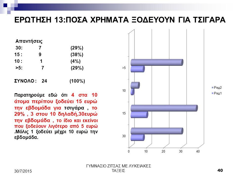 ΕΡΩΤΗΣΗ 13:ΠΟΣΑ ΧΡΗΜΑΤΑ ΞΟΔΕΥΟΥΝ ΓΙΑ ΤΣΙΓΑΡΑ Απαντήσεις 30: 7 (29%) 15 : 9 (38%) 10 : 1 (4%) >5: 7 (29%) ΣΥΝΟΛΟ : 24 (100%) Παρατηρούμε εδώ ότι 4 στα