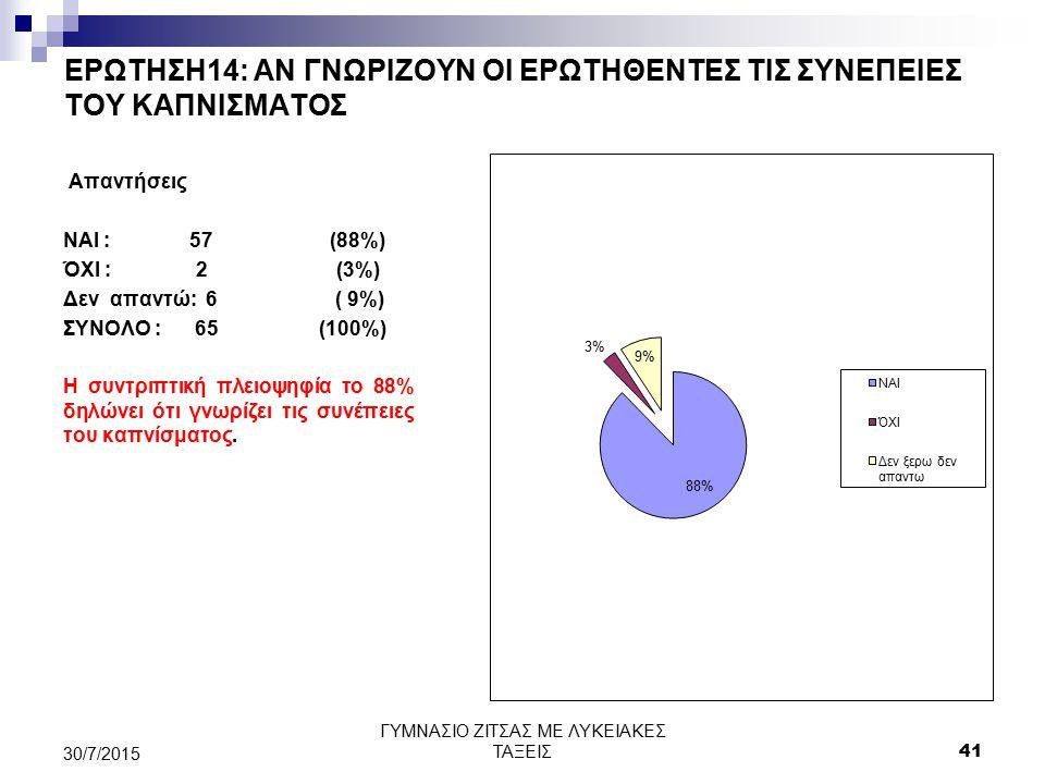 ΕΡΩΤΗΣΗ14: ΑΝ ΓΝΩΡΙΖΟΥΝ ΟΙ ΕΡΩΤΗΘΕΝΤΕΣ ΤΙΣ ΣΥΝΕΠΕΙΕΣ ΤΟΥ ΚΑΠΝΙΣΜΑΤΟΣ Απαντήσεις ΝΑΙ : 57 (88%) ΌΧΙ : 2 (3%) Δεν απαντώ: 6 ( 9%) ΣΥΝΟΛΟ : 65 (100%) Η σ