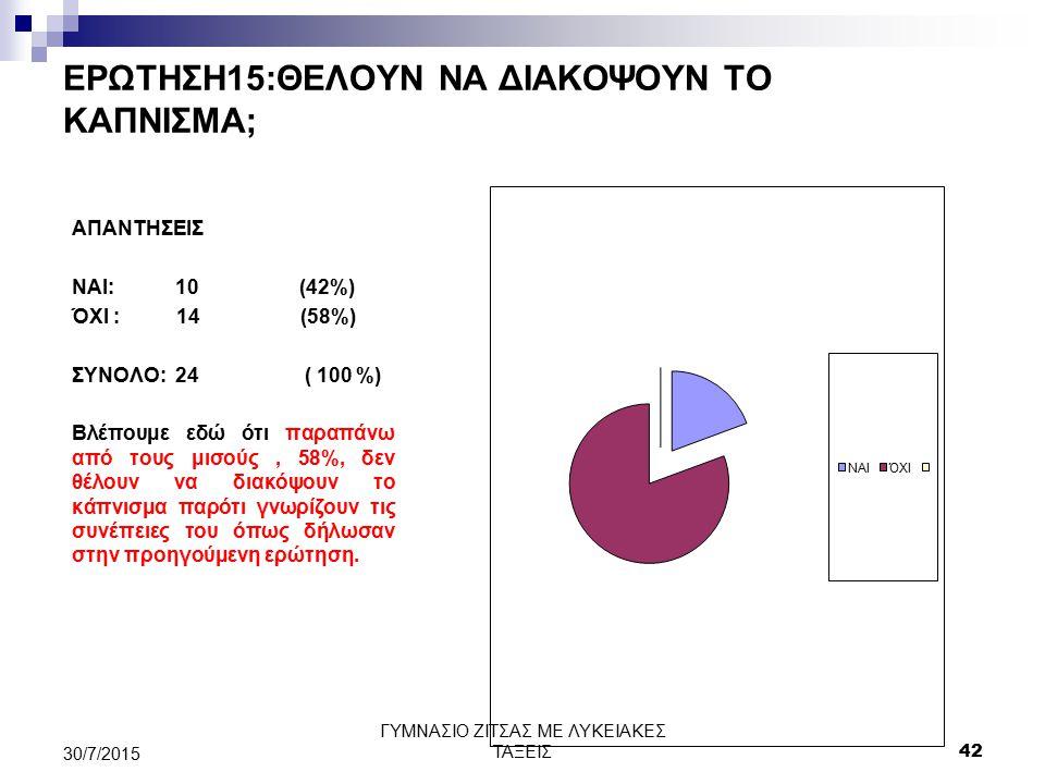 ΕΡΩΤΗΣΗ15:ΘΕΛΟΥΝ ΝΑ ΔΙΑΚΟΨΟΥΝ ΤΟ ΚΑΠΝΙΣΜΑ; ΑΠΑΝΤΗΣΕΙΣ ΝΑΙ: 10 (42%) ΌΧΙ : 14 (58%) ΣΥΝΟΛΟ: 24 ( 100 %) Βλέπουμε εδώ ότι παραπάνω από τους μισούς, 58%,