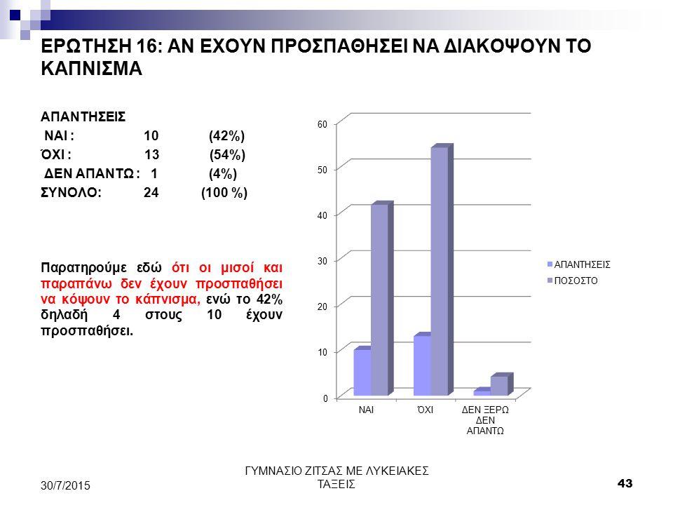 ΕΡΩΤΗΣΗ 16: ΑΝ ΕΧΟΥΝ ΠΡΟΣΠΑΘΗΣΕΙ ΝΑ ΔΙΑΚΟΨΟΥΝ ΤΟ ΚΑΠΝΙΣΜΑ ΑΠΑΝΤΗΣΕΙΣ ΝΑΙ : 10 (42%) ΌΧΙ : 13 (54%) ΔΕΝ ΑΠΑΝΤΩ : 1 (4%) ΣΥΝΟΛΟ: 24 (100 %) Παρατηρούμε