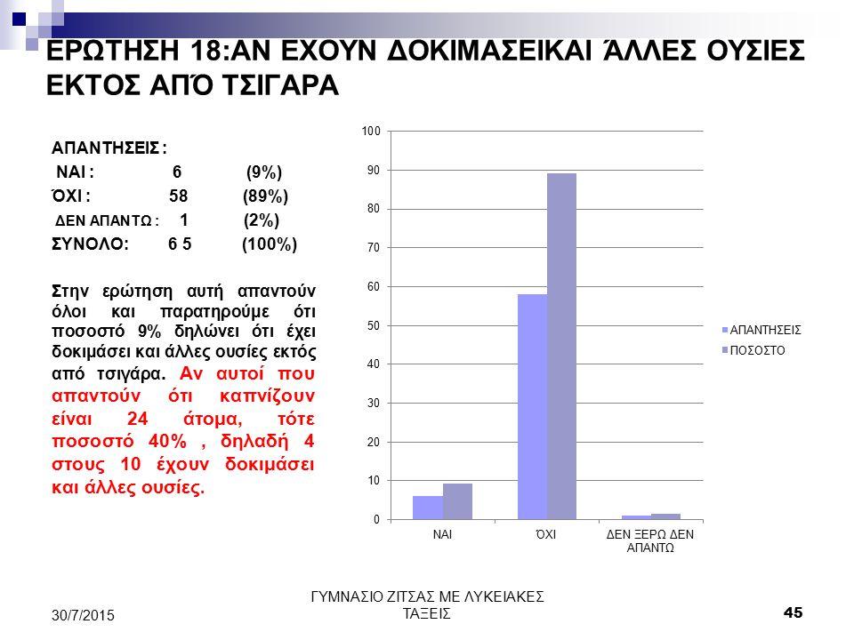 ΕΡΩΤΗΣΗ 18:ΑΝ ΕΧΟΥΝ ΔΟΚΙΜΑΣΕΙΚΑΙ ΆΛΛΕΣ ΟΥΣΙΕΣ ΕΚΤΟΣ ΑΠΌ ΤΣΙΓΑΡΑ ΑΠΑΝΤΗΣΕΙΣ : ΝΑΙ : 6 (9%) ΌΧΙ : 58 (89%) ΔΕΝ ΑΠΑΝΤΩ : 1 (2%) ΣΥΝΟΛΟ: 6 5 (100%) Στην ε