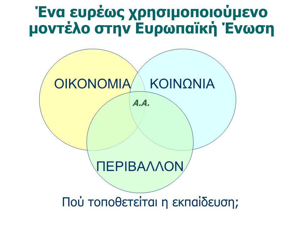ΟΙΚΟΝΟΜΙΑΚΟΙΝΩΝΙΑ ΠΕΡΙΒΑΛΛΟΝ Ένα ευρέως χρησιμοποιούμενο μοντέλο στην Ευρωπαϊκή Ένωση Πού τοποθετείται η εκπαίδευση; Α.Α.