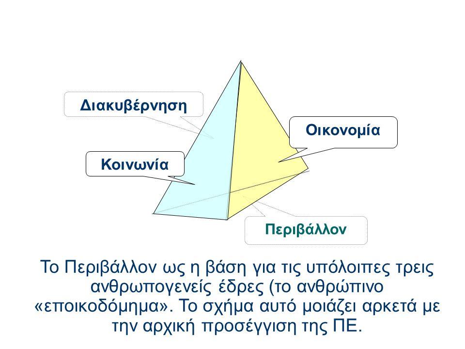 Το Περιβάλλον ως η βάση για τις υπόλοιπες τρεις ανθρωπογενείς έδρες (το ανθρώπινο «εποικοδόμημα». Το σχήμα αυτό μοιάζει αρκετά με την αρχική προσέγγισ