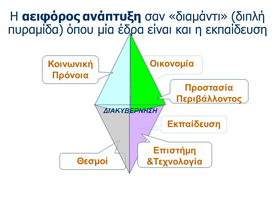 Η αειφόρος ανάπτυξη σαν «διαμάντι» (διπλή πυραμίδα) όπου μία έδρα είναι και η εκπαίδευση Εκπαίδευση Οικονομία Θεσμοί ΔΙΑΚΥΒΕΡΝΗΣΗ Επιστήμη &Τεχνολογία