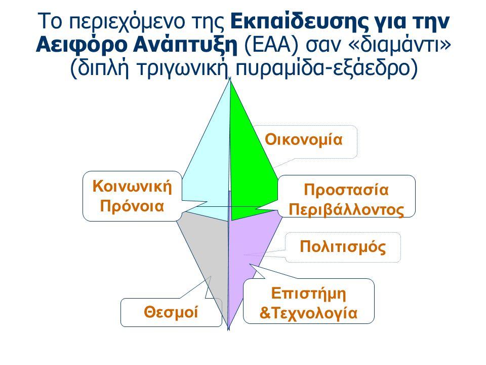Το περιεχόμενο της Eκπαίδευσης για την Αειφόρο Ανάπτυξη (ΕΑΑ) σαν «διαμάντι» (διπλή τριγωνική πυραμίδα-εξάεδρο) Πολιτισμός Οικονομία Θεσμοί Προστασία