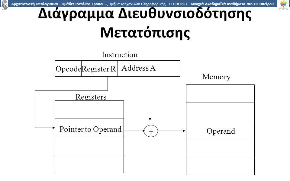 1919 Αρχιτεκτονική υπολογιστών –Ομάδες Εντολών: Τρόποι …, Τμήμα Μηχανικών Πληροφορικής, ΤΕΙ ΗΠΕΙΡΟΥ - Ανοιχτά Ακαδημαϊκά Μαθήματα στο ΤΕΙ Ηπείρου Διάγ
