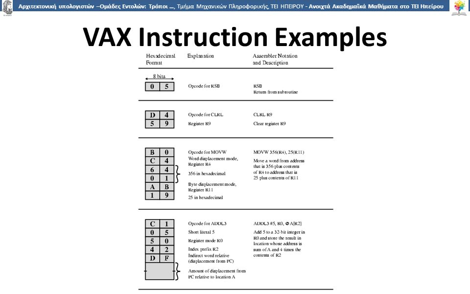3 Αρχιτεκτονική υπολογιστών –Ομάδες Εντολών: Τρόποι …, Τμήμα Μηχανικών Πληροφορικής, ΤΕΙ ΗΠΕΙΡΟΥ - Ανοιχτά Ακαδημαϊκά Μαθήματα στο ΤΕΙ Ηπείρου VAX Ins