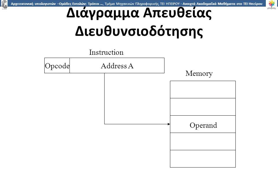 1010 Αρχιτεκτονική υπολογιστών –Ομάδες Εντολών: Τρόποι …, Τμήμα Μηχανικών Πληροφορικής, ΤΕΙ ΗΠΕΙΡΟΥ - Ανοιχτά Ακαδημαϊκά Μαθήματα στο ΤΕΙ Ηπείρου Έμμεση Διευθυνσιοδότηση 1/2 Το κελί μνήμης που «δείχνει» το πεδίο διεύθυνσης περιέχει την διεύθυνση του τελεστή EA = (A)  Κοίτα στην A, βρες την διεύθυνση (A) και ψάξε εκεί για τον τελεστή π.χ.