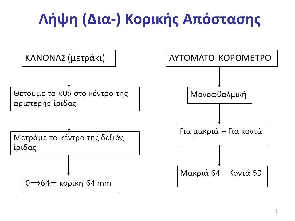 Λήψη (Δια-) Κορικής Απόστασης ΚΑΝΟΝΑΣ (μετράκι) Θέτουμε το «0» στο κέντρο της αριστερής ίριδας Μετράμε το κέντρο της δεξιάς ίριδας 0 ⟹64= κορική 64 mm ΑΥΤΟΜΑΤΟ ΚΟΡΟΜΕΤΡΟ Μονοφθαλμική Για μακριά – Για κοντά Μακριά 64 – Κοντά 59 1