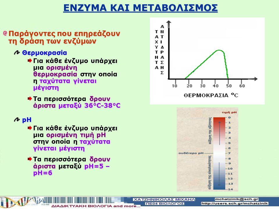 Παράγοντες που επηρεάζουν τη δράση των ενζύμων Θερμοκρασία ορισμένη θερμοκρασία ταχύτατα γίνεται μέγιστη Για κάθε ένζυμο υπάρχει μια ορισμένη θερμοκρασία στην οποία η ταχύτατα γίνεται μέγιστη δρουν άρισταμεταξύ 36°C-38°C Τα περισσότερα δρουν άριστα μεταξύ 36°C-38°CpH ορισμένη τιμή pH ταχύτατα γίνεται μέγιστη Για κάθε ένζυμο υπάρχει μια ορισμένη τιμή pH στην οποία η ταχύτατα γίνεται μέγιστη δρουν άρισταpH=5 – pH=6 Τα περισσότερα δρουν άριστα μεταξύ pH=5 – pH=6 ΕΝΖΥΜΑ ΚΑΙ ΜΕΤΑΒΟΛΙΣΜΟΣ