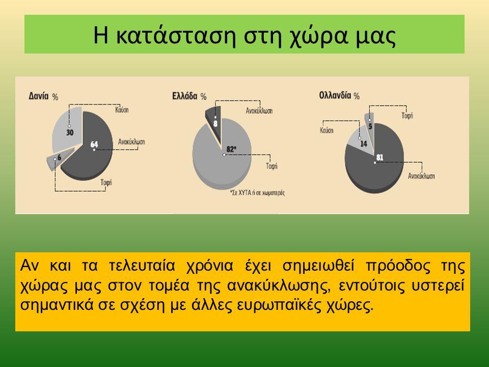 Η κατάσταση στη χώρα μας Αν και τα τελευταία χρόνια έχει σημειωθεί πρόοδος της χώρας μας στον τομέα της ανακύκλωσης, εντούτοις υστερεί σημαντικά σε σχέση με άλλες ευρωπαϊκές χώρες.