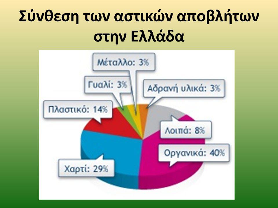 Σύνθεση των αστικών αποβλήτων στην Ελλάδα