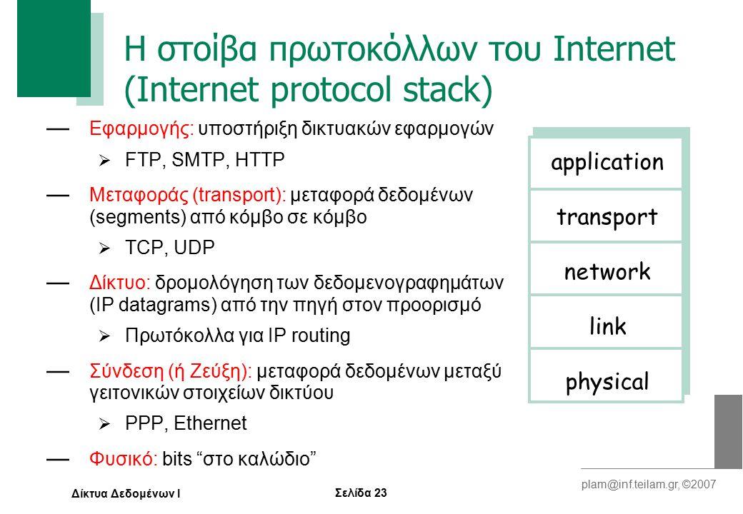 Σελίδα 23 plam@inf.teilam.gr, ©2007 Δίκτυα Δεδομένων Ι H στοίβα πρωτοκόλλων του Internet (Internet protocol stack) — Εφαρμογής: υποστήριξη δικτυακών εφαρμογών  FTP, SMTP, ΗTTP — Μεταφοράς (transport): μεταφορά δεδομένων (segments) από κόμβο σε κόμβο  TCP, UDP — Δίκτυο: δρομολόγηση των δεδομενογραφημάτων (IP datagrams) από την πηγή στον προορισμό  Πρωτόκολλα για IP routing — Σύνδεση (ή Ζεύξη): μεταφορά δεδομένων μεταξύ γειτονικών στοιχείων δικτύου  PPP, Ethernet — Φυσικό: bits στο καλώδιο application transport network link physical