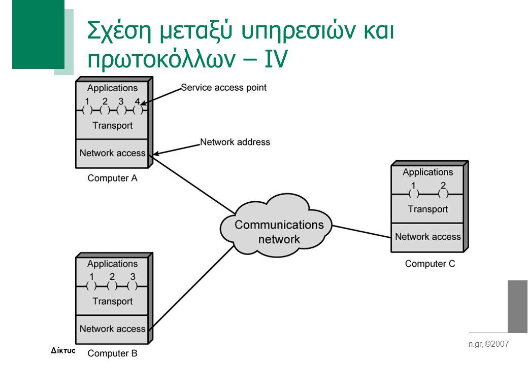 Σελίδα 34 plam@inf.teilam.gr, ©2007 Δίκτυα Δεδομένων Ι Σχέση μεταξύ υπηρεσιών και πρωτοκόλλων – ΙV
