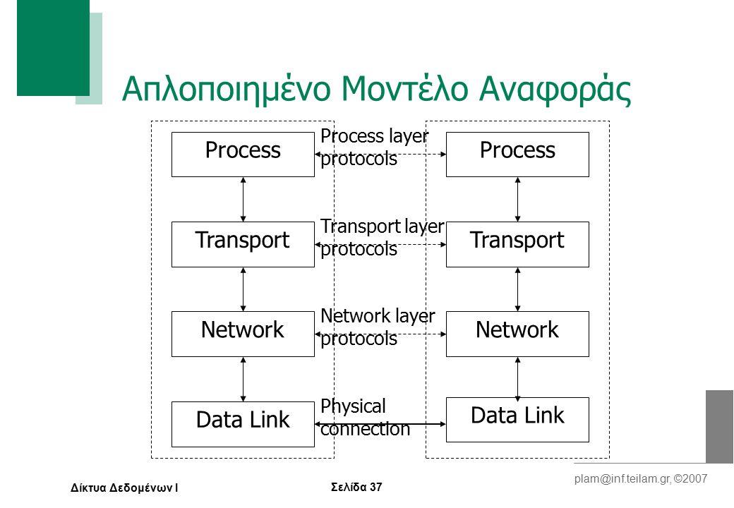 Σελίδα 37 plam@inf.teilam.gr, ©2007 Δίκτυα Δεδομένων Ι Απλοποιημένο Μοντέλο Αναφοράς Process Network Data Link Transport Process Transport Network Data Link Process layer protocols Transport layer protocols Network layer protocols Physical connection