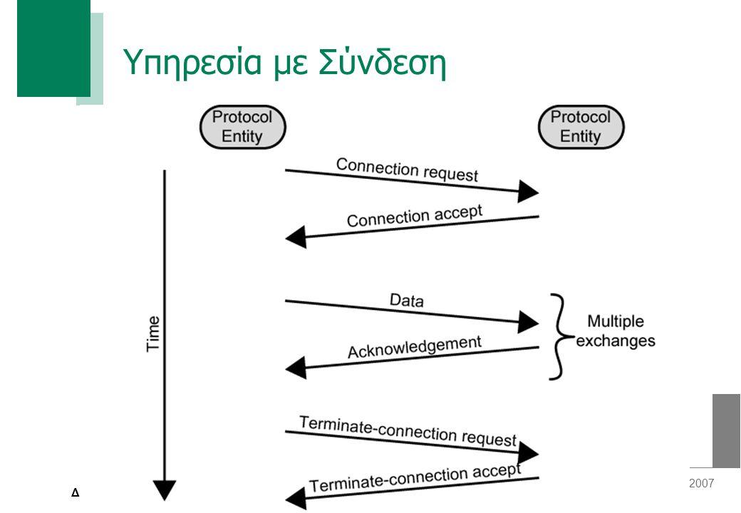 Σελίδα 9 plam@inf.teilam.gr, ©2007 Δίκτυα Δεδομένων Ι Βασικά Δομικά Τμήματα Υπηρεσίας με Σύνδεση (Service Primitives) — Πέντε βασικά δομικά τμήματα για την υλοποίηση μιας απλής υπηρεσίας με σύνδεση
