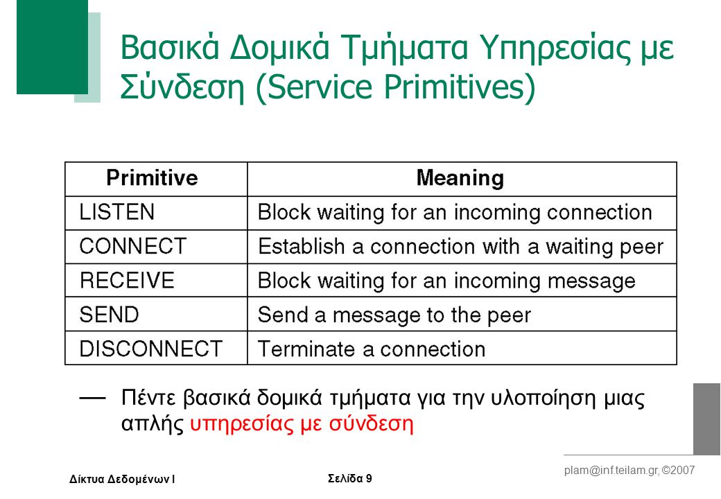 Σελίδα 10 plam@inf.teilam.gr, ©2007 Δίκτυα Δεδομένων Ι Δομικά Τμήματα Υπηρεσίας με Σύνδεση — Τα μηνύματα που ανταλλάσσονται σε μια απλή αλληλεπίδραση πελάτη-εξυπηρετητή, σε ένα δίκτυο που προσφέρονται υπηρεσίες με σύνδεση