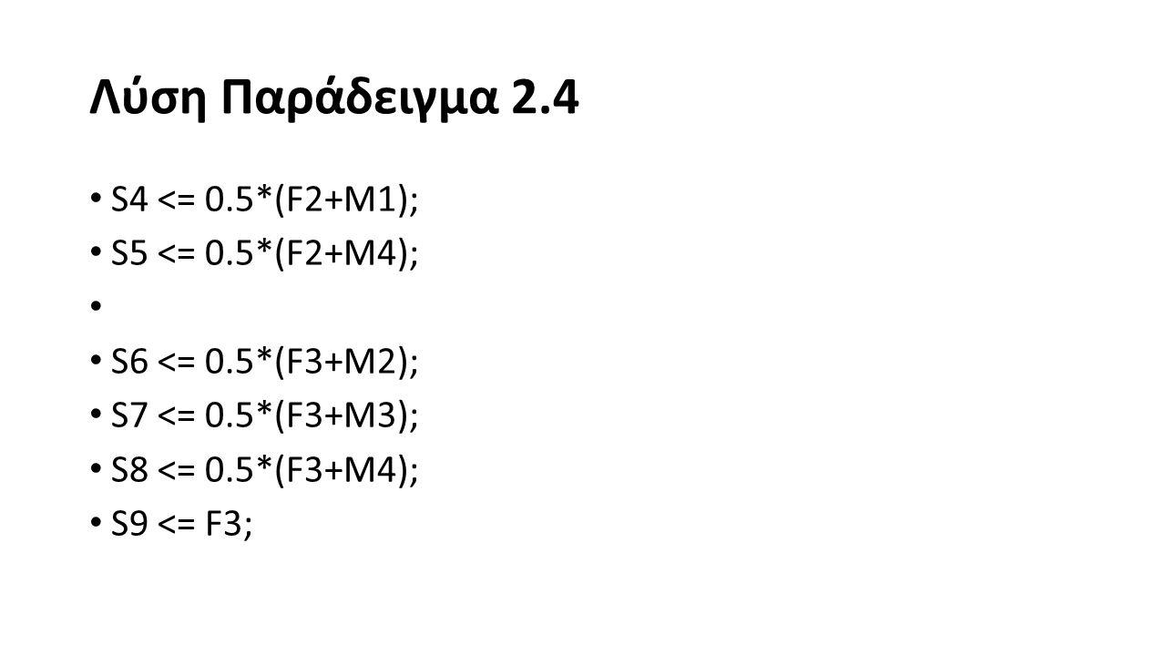 Λύση Παράδειγμα 2.4 S10 <= 0.5*(P1+M1); S11 <= 0.5*(P1+M3); S12 <= 0.5*(P2+M1); S13 <= 0.5*(P2+M2); S14 <= 0.5*(P2+M4); S15 <= P2;