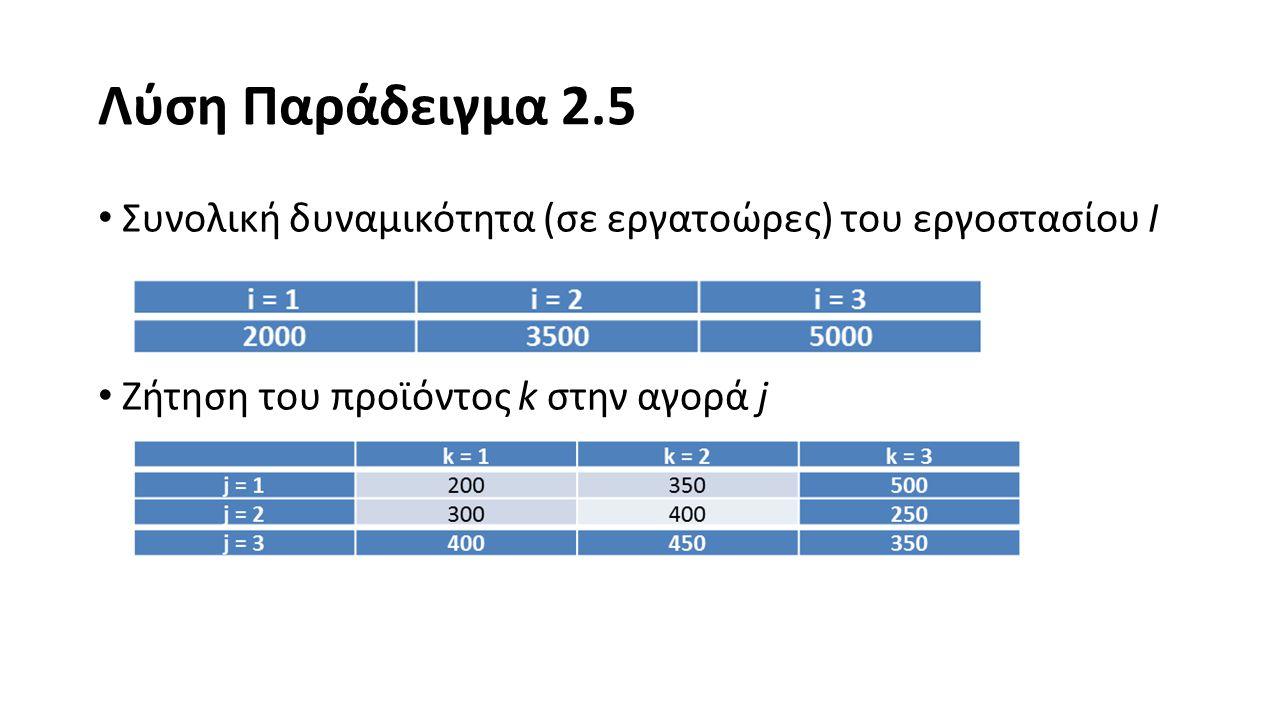 Λύση Παράδειγμα 2.5 Μορφοποιήστε ένα πρόβλημα ακέραιου προγραμματισμού που να ελαχιστοποιεί το συνολικό κόστος παραγωγής και μεταφοράς των προϊόντων, ώστε να καλυφθεί η ζήτηση.