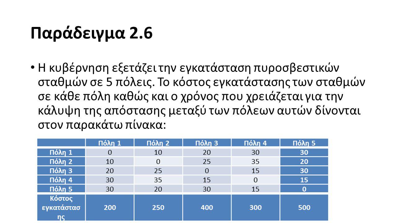 Παράδειγμα 2.6 Σε κάθε πόλη μπορεί να εγκατασταθεί το πολύ 1 σταθμός.