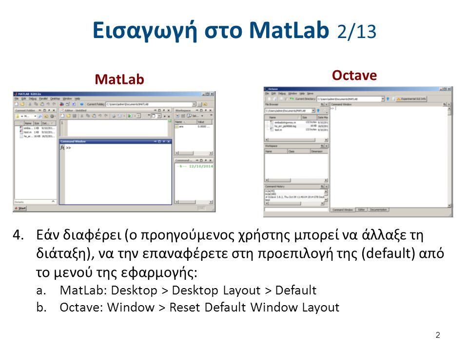 Εισαγωγή στο MatLab 3/13 5.Ελέγξτε τη διαδρομή του φακέλου όπου θα εργαστείτε (Current Folder ή Directory) να είναι: C:\Users\...\Documents\MATLAB.