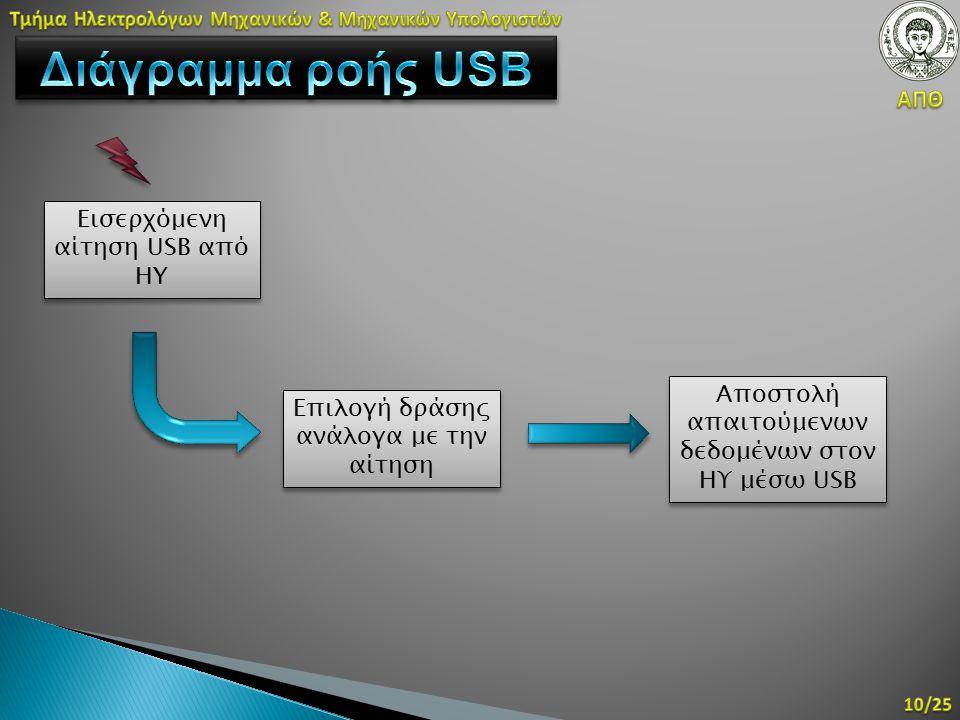 Εισερχόμενη αίτηση USB από HY Επιλογή δράσης ανάλογα με την αίτηση Αποστολή απαιτούμενων δεδομένων στον ΗΥ μέσω USB