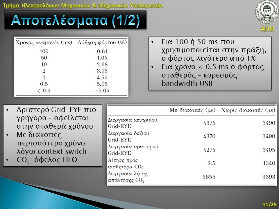 Για 100 ή 50 ms που χρησιμοποιείται στην πράξη, ο φόρτος λιγότερο από 1% Για χρόνο < 0.5 ms ο φόρτος σταθερός – κορεσμός bandwidth USB Για 100 ή 50 ms που χρησιμοποιείται στην πράξη, ο φόρτος λιγότερο από 1% Για χρόνο < 0.5 ms ο φόρτος σταθερός – κορεσμός bandwidth USB Αριστερό Grid-EYE πιο γρήγορο – οφείλεται στην σταθερά χρόνου Με διακοπές περισσότερο χρόνο λόγω context switch CO 2 : όφελος FIFO Αριστερό Grid-EYE πιο γρήγορο – οφείλεται στην σταθερά χρόνου Με διακοπές περισσότερο χρόνο λόγω context switch CO 2 : όφελος FIFO