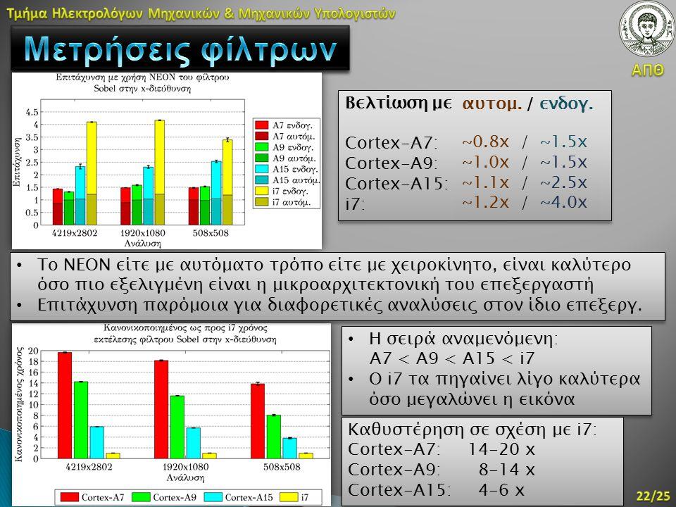 Η σειρά αναμενόμενη: A7 < A9 < A15 < i7 Ο i7 τα πηγαίνει λίγο καλύτερα όσο μεγαλώνει η εικόνα Η σειρά αναμενόμενη: A7 < A9 < A15 < i7 Ο i7 τα πηγαίνει
