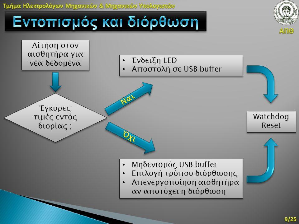 Αίτηση στον αισθητήρα για νέα δεδομένα Μηδενισμός USB buffer Επιλογή τρόπου διόρθωσης Απενεργοποίηση αισθητήρα αν αποτύχει η διόρθωση Μηδενισμός USB buffer Επιλογή τρόπου διόρθωσης Απενεργοποίηση αισθητήρα αν αποτύχει η διόρθωση Ένδειξη LED Αποστολή σε USB buffer Ένδειξη LED Αποστολή σε USB buffer Watchdog Reset Έγκυρες τιμές εντός διορίας ;