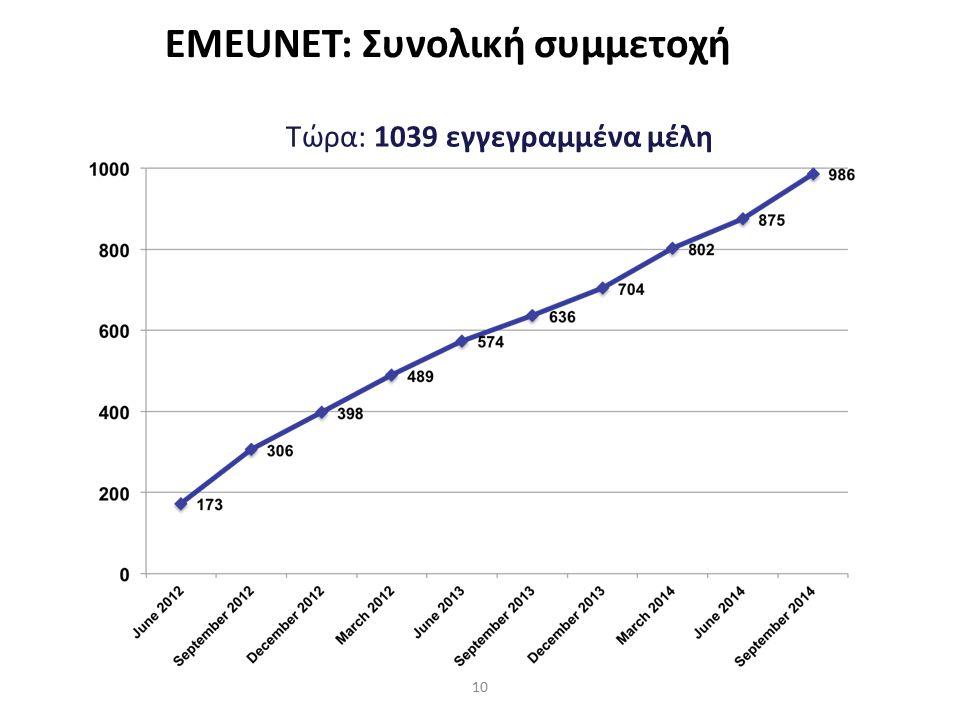 10 EMEUNET: Συνολική συμμετοχή Τώρα: 1039 εγγεγραμμένα μέλη