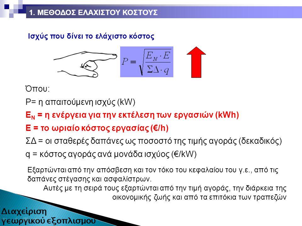 Ισχύς που δίνει το ελάχιστο κόστος Όπου: P= η απαιτούμενη ισχύς (kW) E N = η ενέργεια για την εκτέλεση των εργασιών (kWh) Ε = το ωριαίο κόστος εργασίας (€/h) ΣΔ = οι σταθερές δαπάνες ως ποσοστό της τιμής αγοράς (δεκαδικός) q = κόστος αγοράς ανά μονάδα ισχύος (€/kW) Εξαρτώνται από την απόσβεση και τον τόκο του κεφαλαίου του γ.ε., από τις δαπάνες στέγασης και ασφαλίστρων.