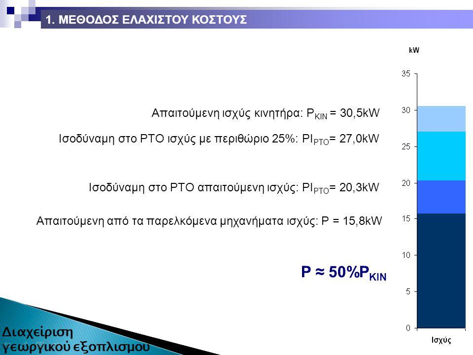 Απαιτούμενη από τα παρελκόμενα μηχανήματα ισχύς: P = 15,8kW Ισοδύναμη στο ΡΤΟ απαιτούμενη ισχύς: ΡΙ ΡΤΟ = 20,3kW Ισοδύναμη στο ΡΤΟ ισχύς με περιθώριο 25%: ΡΙ ΡΤΟ = 27,0kW Απαιτούμενη ισχύς κινητήρα: Ρ ΚΙΝ = 30,5kW Ρ ≈ 50%Ρ ΚΙΝ 1.