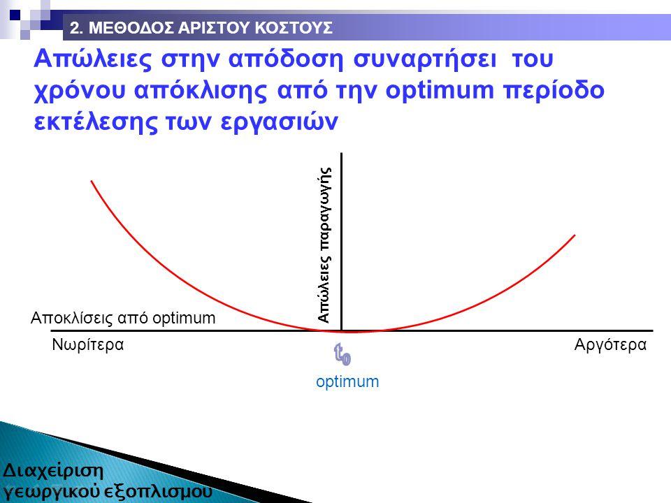 Απώλειες στην απόδοση συναρτήσει του χρόνου απόκλισης από την optimum περίοδο εκτέλεσης των εργασιών optimum ΑργότεραΝωρίτερα Απώλειες παραγωγής Αποκλίσεις από optimum 2.