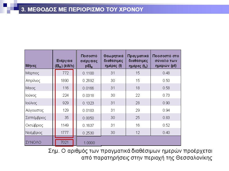 Σημ. Ο αριθμός των πραγματικά διαθέσιμων ημερών προέρχεται από παρατηρήσεις στην περιοχή της Θεσσαλονίκης