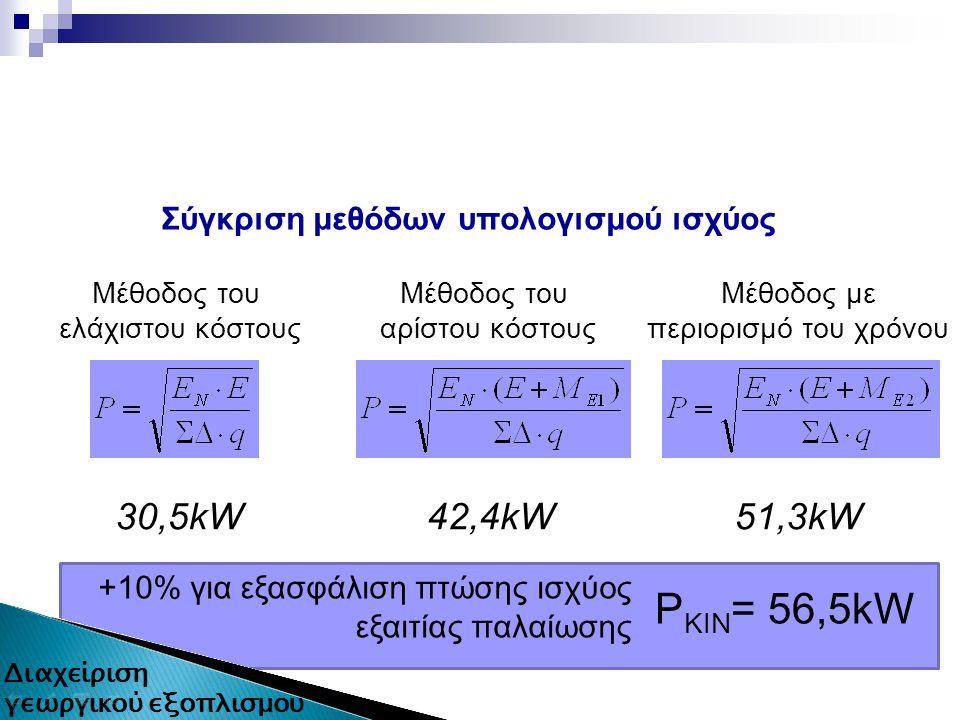 Σύγκριση μεθόδων υπολογισμού ισχύος Μέθοδος του αρίστου κόστους Μέθοδος του ελάχιστου κόστους 30,5kW42,4kW Μέθοδος με περιορισμό του χρόνου 51,3kW +10% για εξασφάλιση πτώσης ισχύος εξαιτίας παλαίωσης P ΚΙΝ = 56,5kW