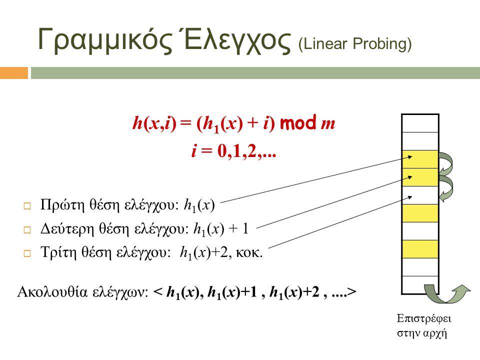 Γραμμικός Έλεγχος (Linear Probing) h(x,i) = (h 1 (x) + i) mod m i = 0,1,2,...  Πρώτη θέση ελέγχου: h 1 (x)  Δεύτερη θέση ελέγχου: h 1 (x) + 1  Τρίτ