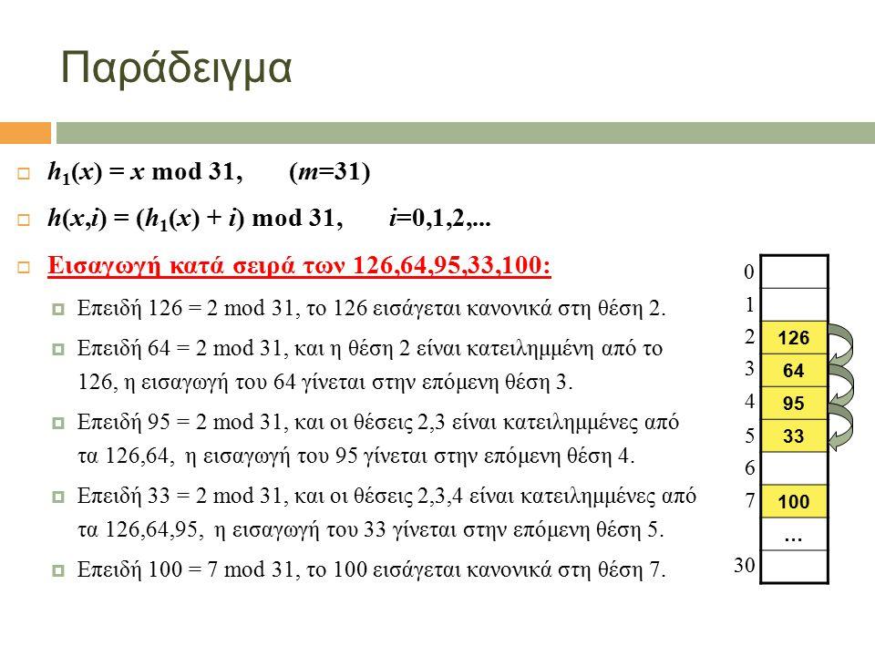 Παράδειγμα  h 1 (x) = x mod 31, (m=31)  h(x,i) = (h 1 (x) + i) mod 31, i=0,1,2,...  Εισαγωγή κατά σειρά των 126,64,95,33,100:  Επειδή 126 = 2 mod