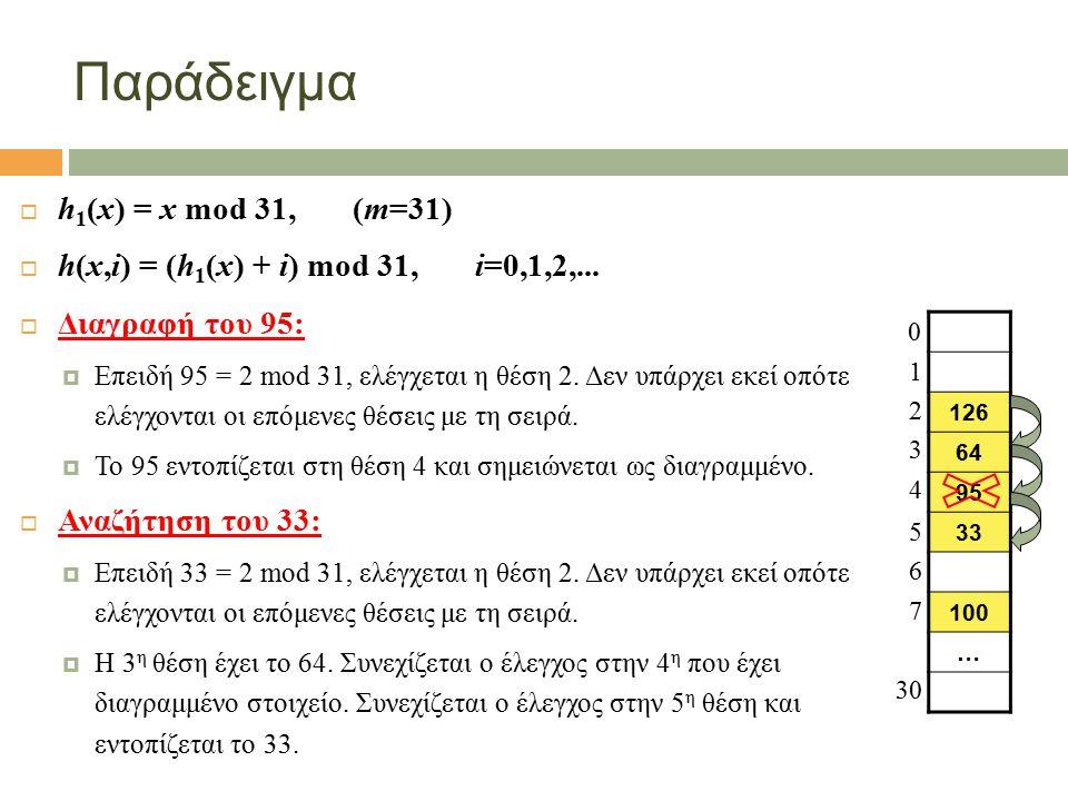 Παράδειγμα  h 1 (x) = x mod 31, (m=31)  h(x,i) = (h 1 (x) + i) mod 31, i=0,1,2,...  Διαγραφή του 95:  Επειδή 95 = 2 mod 31, ελέγχεται η θέση 2. Δε