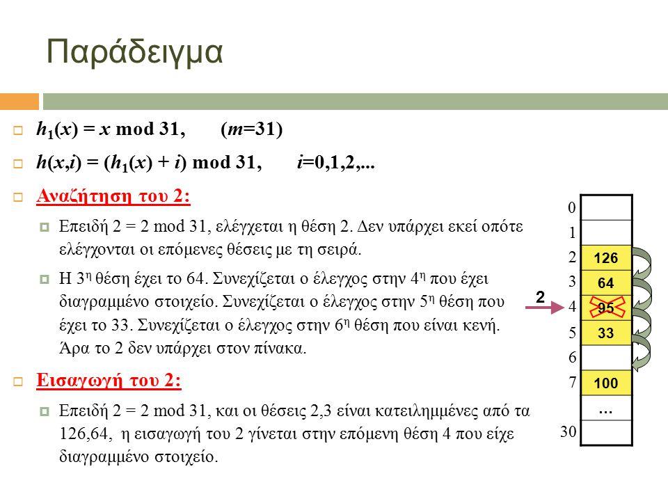 Παράδειγμα  h 1 (x) = x mod 31, (m=31)  h(x,i) = (h 1 (x) + i) mod 31, i=0,1,2,...  Αναζήτηση του 2:  Επειδή 2 = 2 mod 31, ελέγχεται η θέση 2. Δεν